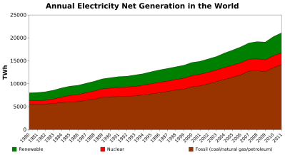 Annual_electricity_net_generation_in_the_world.svg